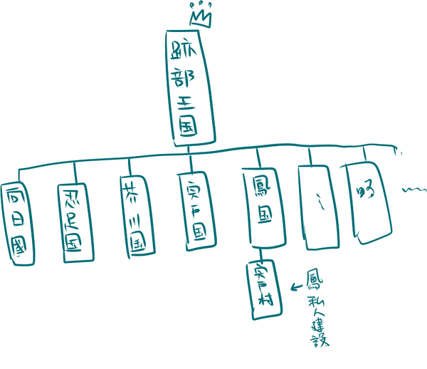 看到下面的問題安安鳳國跟跡部王國的關係是什麼呢