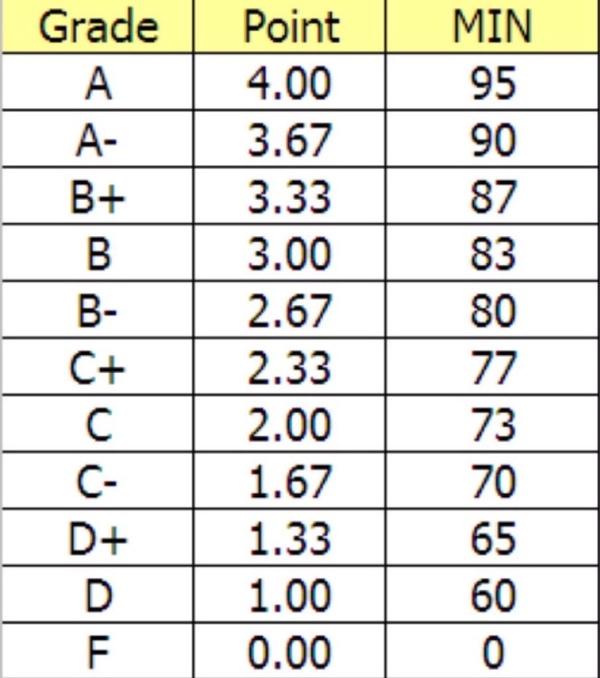 أريد أعرف توزيع الدرجات Gpa والنسبة المئوية فمثلا في المادة أ حصلت على 70 C والمادة ب حصلت على 87 A والمادة ج حصلت 63 C أبا أعرف توزيع الدرجات أرجوكم لو