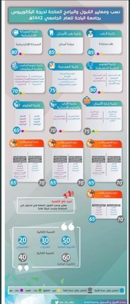 1442 القبول والتسجيل جامعة الباحة