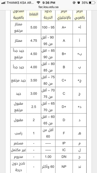ابي اعرف جدول A و A تبع جامعتنا اقصد توزيع الدرجات Ask Fm Edhaahksu
